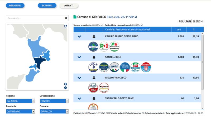 Regionali 2020: i risultati a Girifalco di tutti i candidati